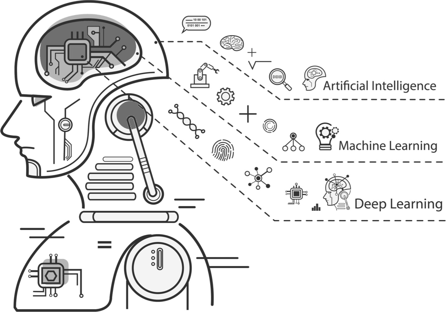 Machine, Deep & Artifical Learning